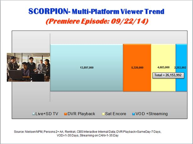 scorpion-35-day-viewing-110714