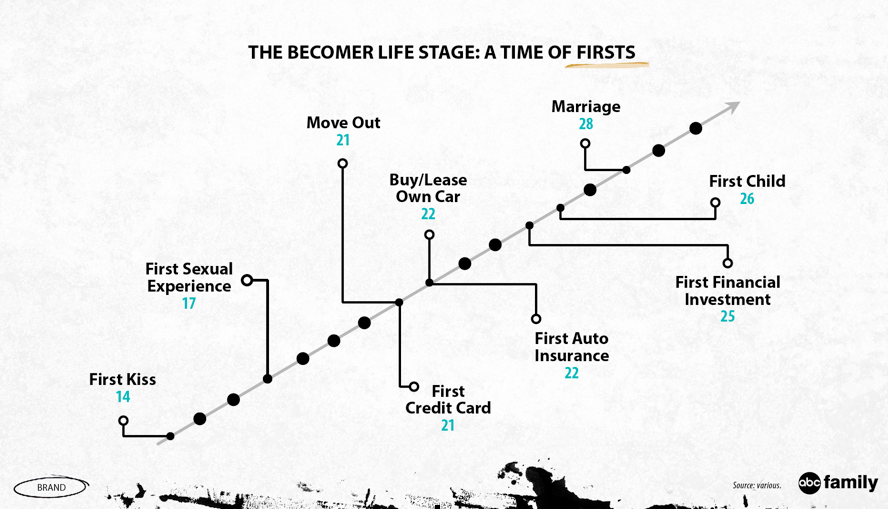 abc family-becomers life stage-chart