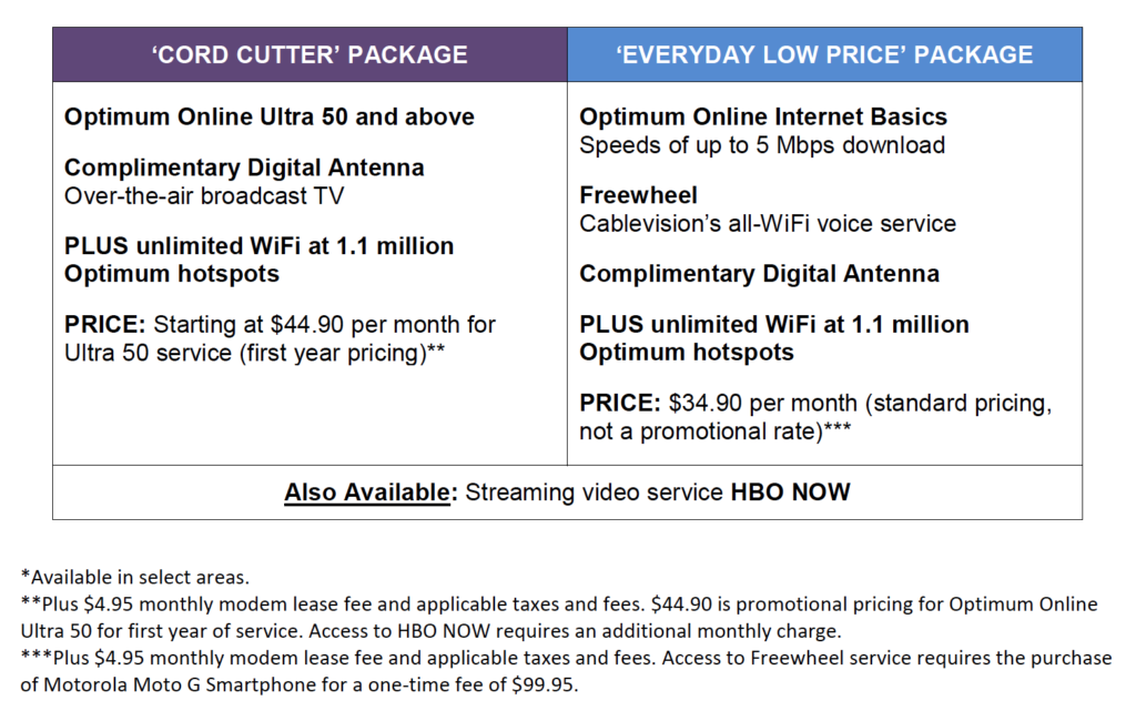 cablevision cord cutter package
